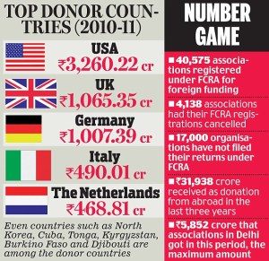 NGO Donations - Number Game